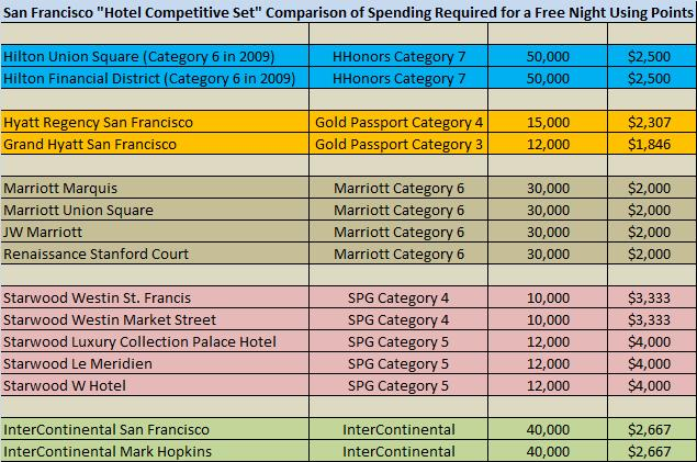 San Francisco Hotel Competitive Set for Comparison of Hotel Spending by High Elite member to Earn a Free Night