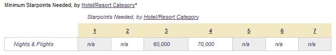 Starwood Preferred Guest (SPG) Nights and Flights Award table