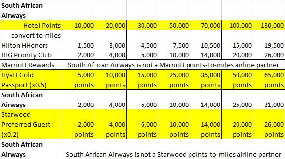 Hotel loyalty program points-to-miles conversion with South African Airways