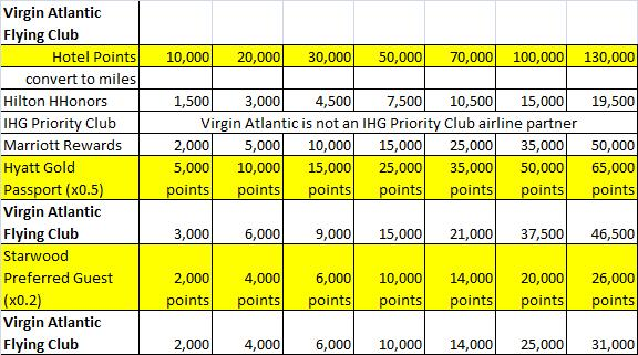 Hotel loyalty program points-to-miles conversion with Virgin Atlantic Flying Club