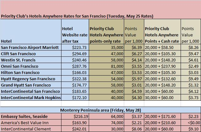 Hotel Room Tax San Francisco
