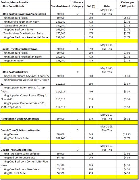 Boston Award value analysis-4-1-13