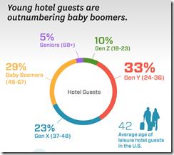 Adara hotel guest age segments