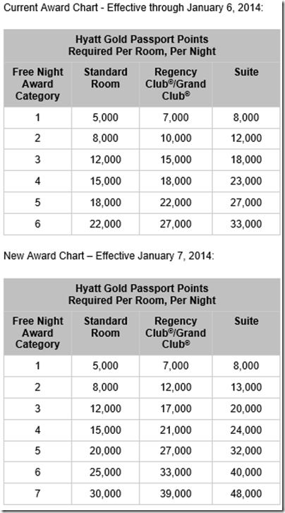 Hyatt Award chart changes11-11-13