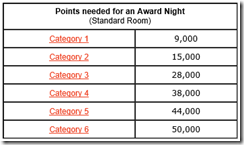 Club Carlson award table
