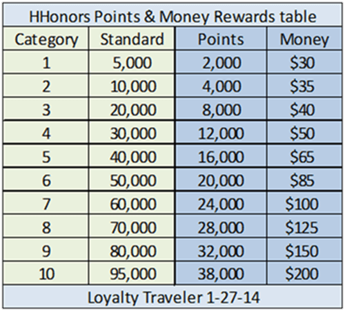 HHonors Points & Money table