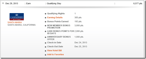 IHG Candlewood points