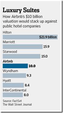 Hotel company valuations