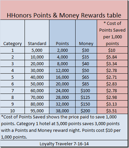 HHonors Points Money table 7-16-14