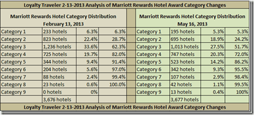 Marriott Rewards category distribution 2013