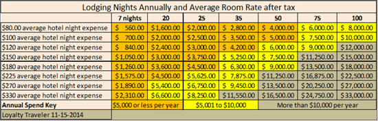 Annual Hotel Spend table