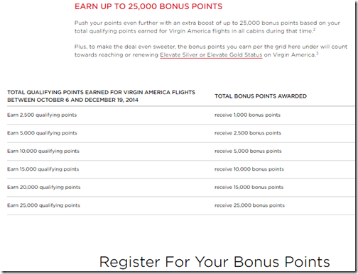 Virgin America elite bonus