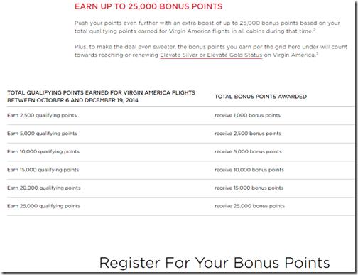 Virgin America elite bonus