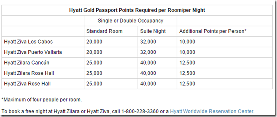 Hyatt all inclusive Rose hall rates