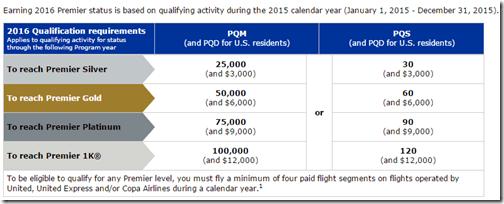 United 2016 elite requirements
