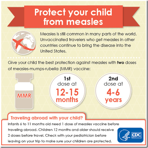 CDC measles child graph