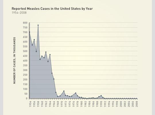 MMR vaccination for infants traveling international