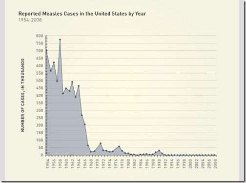 Measles cases in USA