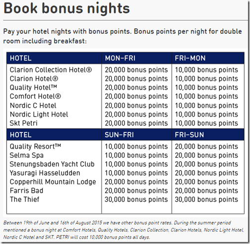 Nordic Choice Club Bonus Nights table-3-4-15