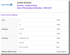 Asiana miles for UA booking class