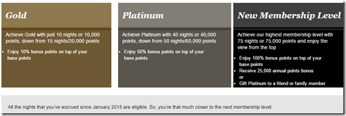 IHG Rewards Club new elite qual 4-15