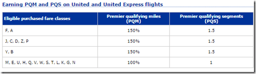 United Earn PQM and PQS chart