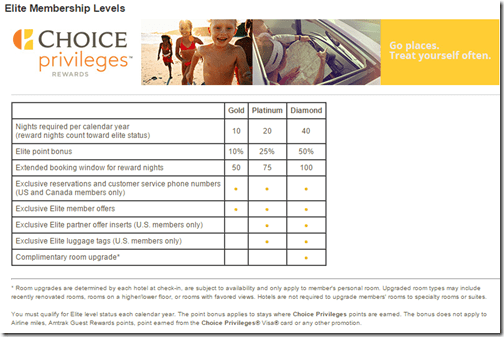 Choice Privielges elite benefits