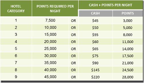 Marriott Rewards Cash Points table
