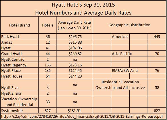 hyatt market segemntation Global luxury hotels market 2018 segmentation, demand, growth, trend, opportunity and forecast to 2025  hyatt hotels four seasons holdings  market segment by .