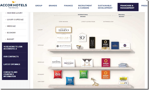 Accor Hotels brands