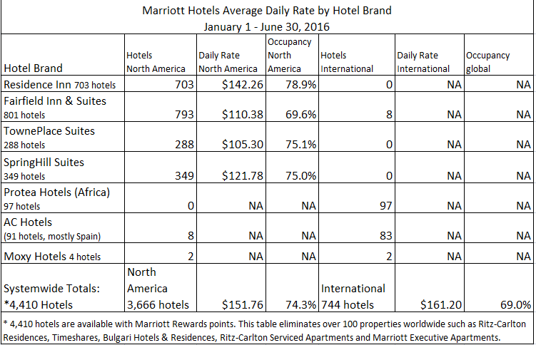 Marriott and starwood 2016 room rates and hotel brand size for Daily hotel