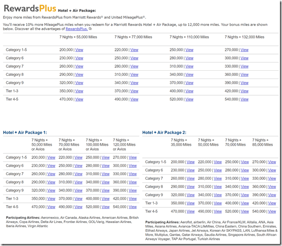 Marriott Rewards Travel Package chart