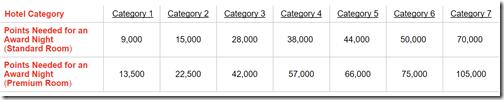 Club Carlson reward rates