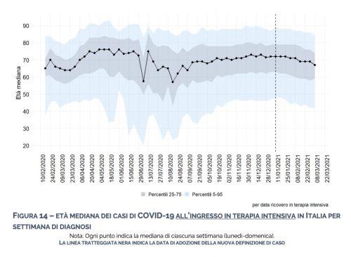 Età mediana dei casi di Covid-19 all'ingresso in terapia intensiva in Italia per settimana di diagnosi (periodo 20/02/2021 - 22/03/2021)