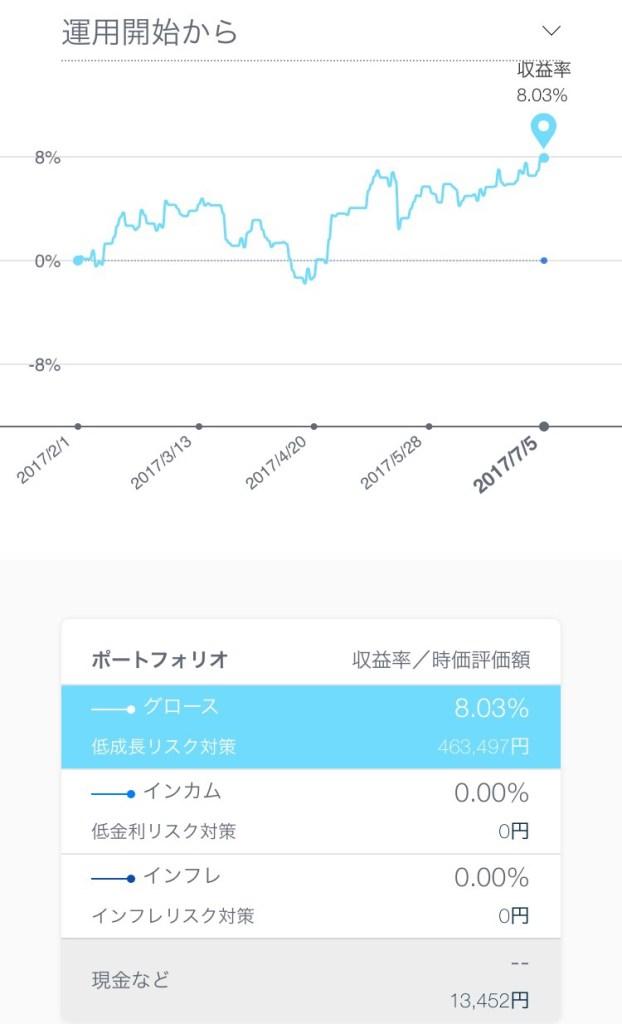 THEOリターン6%