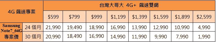 Samsung Galaxy Note 7各大電信方案整理(中華、遠傳、台哥大、台星、亞太) 2016-08-17_115825