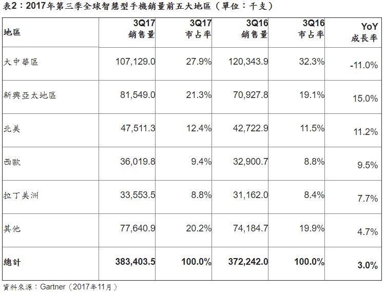 2017 Q3全球智慧型手機銷售量小米成長近80%重返第五!蘋果5.7%前五居末
