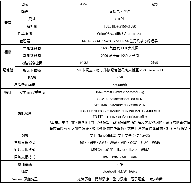 OPPOA75s、A75中華、遠傳電信資費方案公佈,最低0元起
