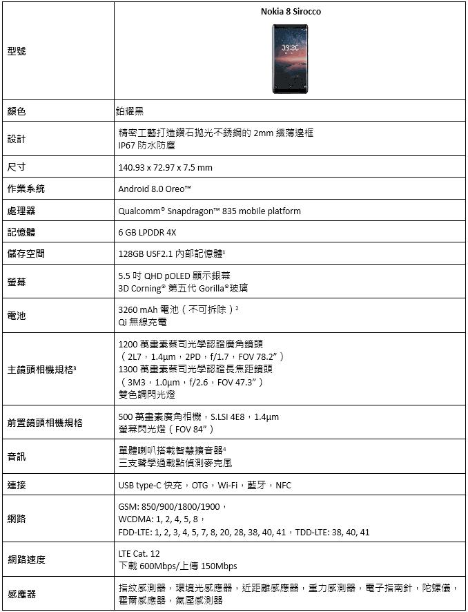 諾基亞旗艦機Nokia 8 Sirocco「鉑耀黑」限量在台開賣