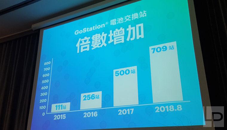 Gogoro「鋪天蓋地大做站」一天蓋兩站,拚年底前電池交換站總數破千!