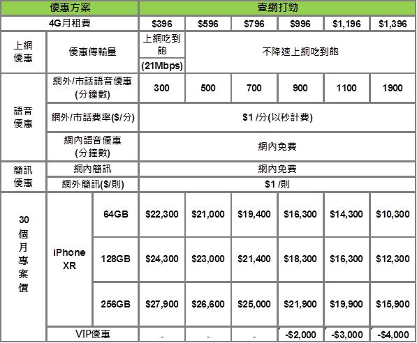 iPhone XR各大電信通路資費優惠整理!即日起預購、10/26開賣