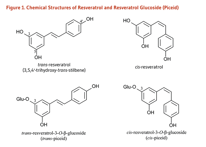 Figure 1. Chemical Structures of Resveratrol and Resveratrol Glucoside (Piceid).