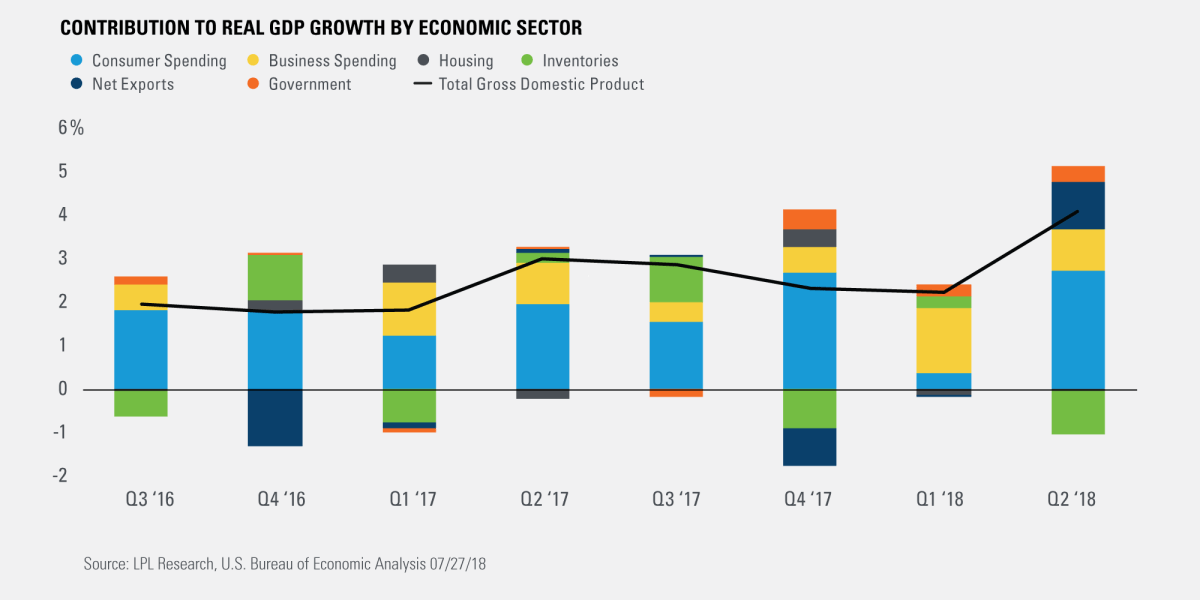 Contribution to Real GDP Growth by Economic Sector