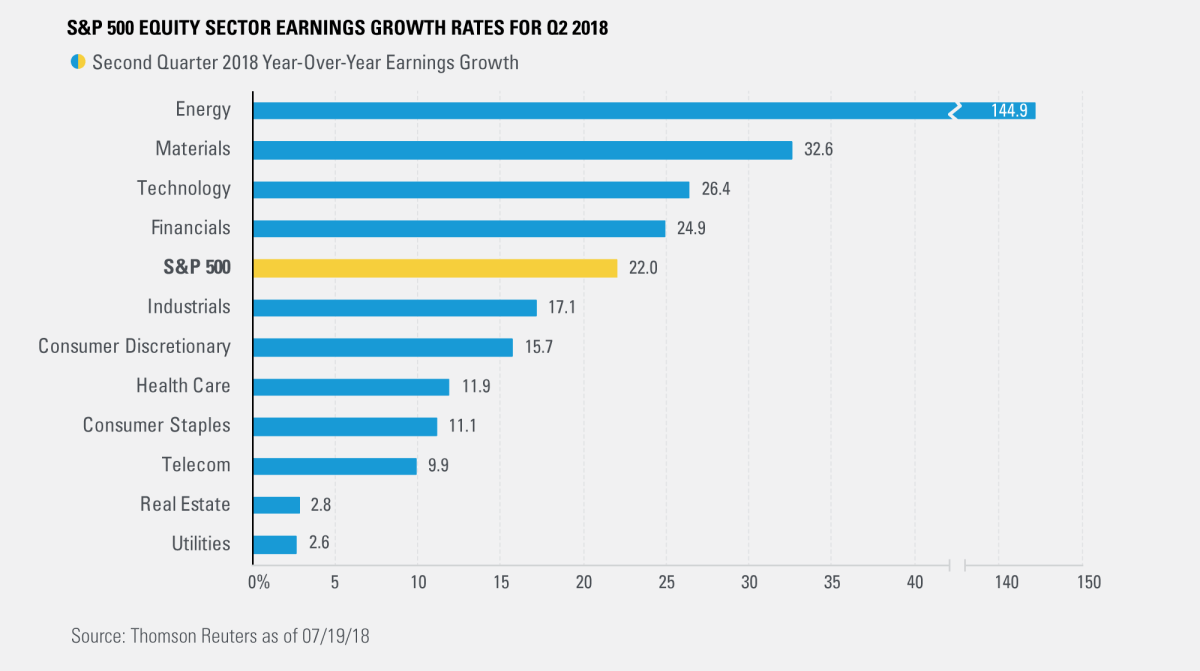 S&P 500 Equity Sector Earnings Growth Rates for Q2 2018