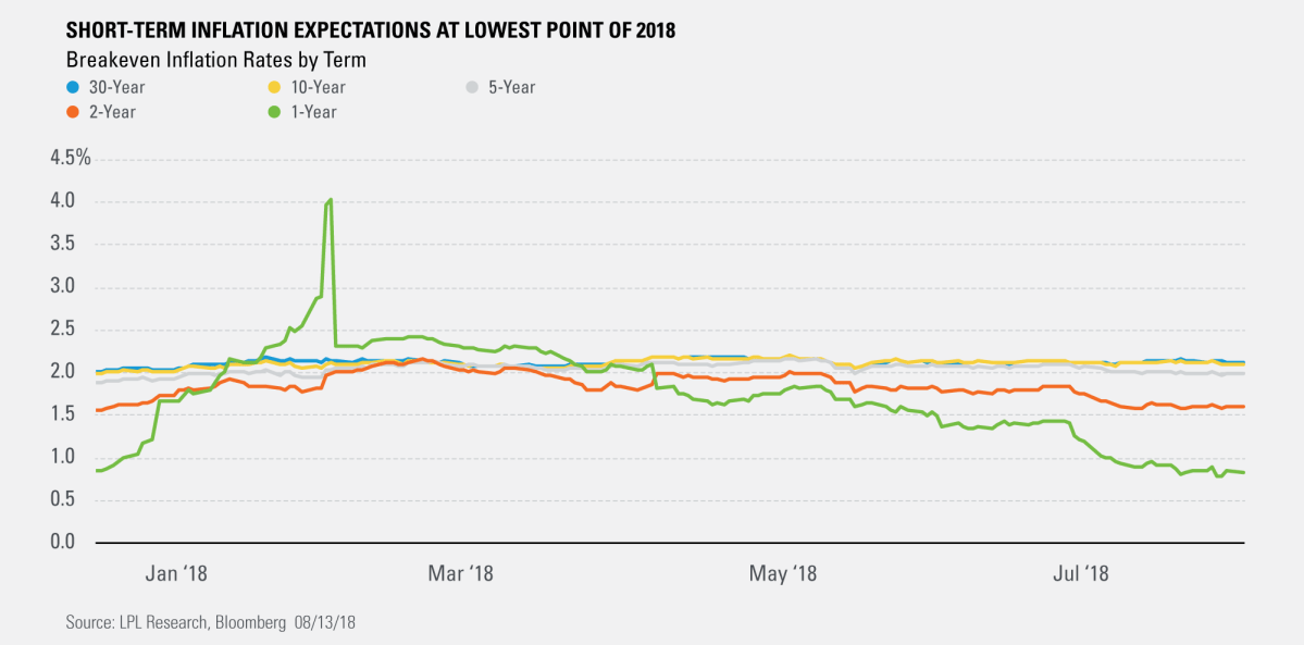 Short-Term Inflation Expectations at Lowest Point of 2018