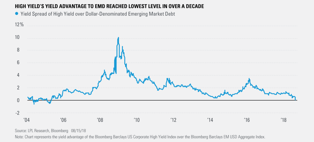 High Yield's Yield Advantage to EMD Reached Lowest Level in over a Decade