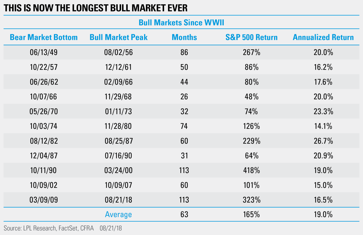 This Is Now the Longest Bull Market Ever