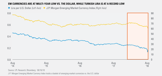 EM Currencies re at Multi-Year Low Versus the Dollar, While Turkish Lira Is at a Record Low