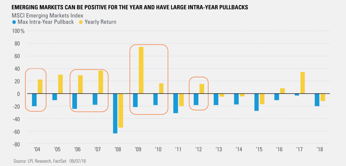 Emerging Markets Can Be Positive For the Year and Have Large Intra-Year Pullbacks