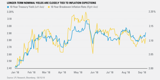 Longer-Term Nominal Yields Are Closely Tied To Inflation Expectations